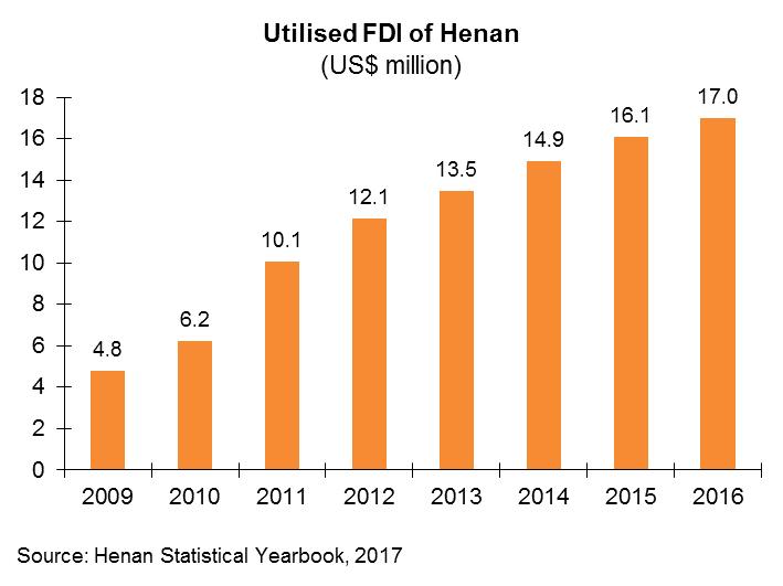 Chart: Utilised FDI of Henan