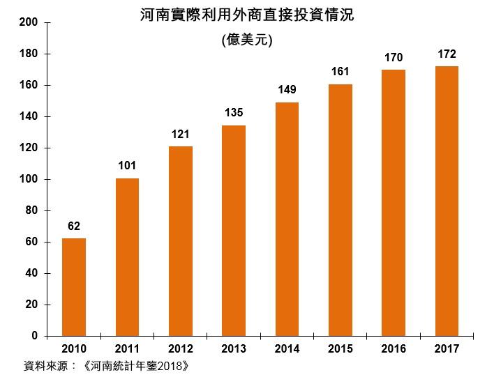 圖:河南實際利用外商直接投資情況