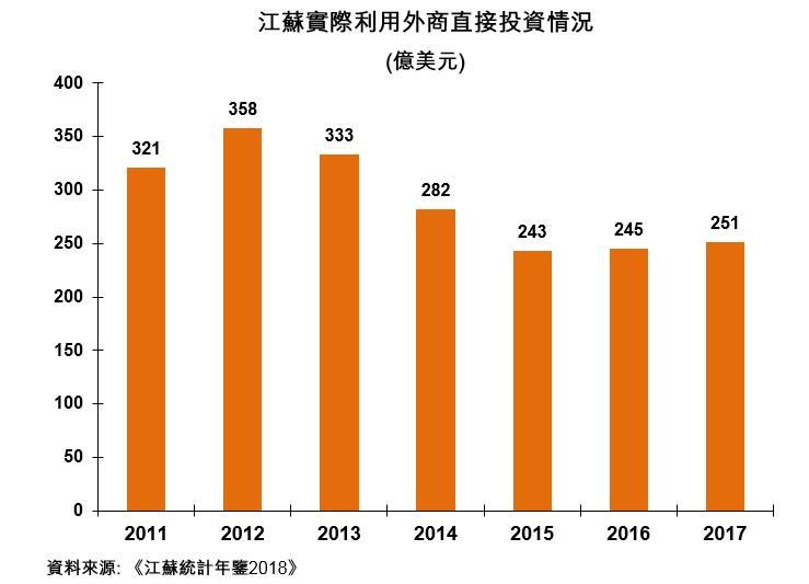 圖:江蘇實際利用外商直接投資情況