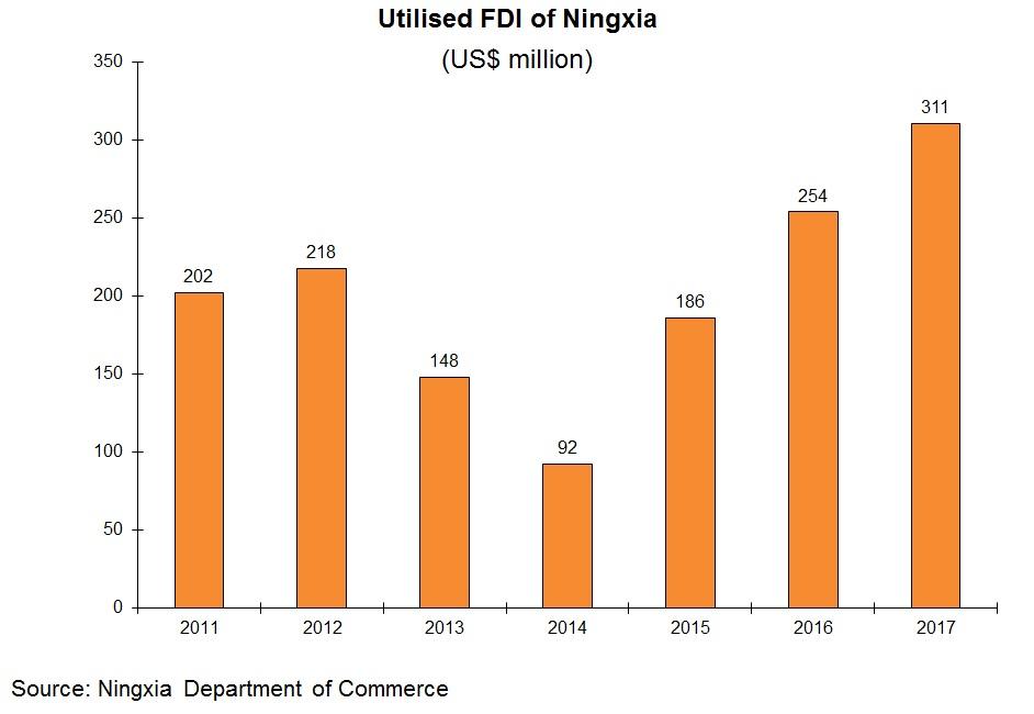 Chart: Utilised FDI of Ningxia