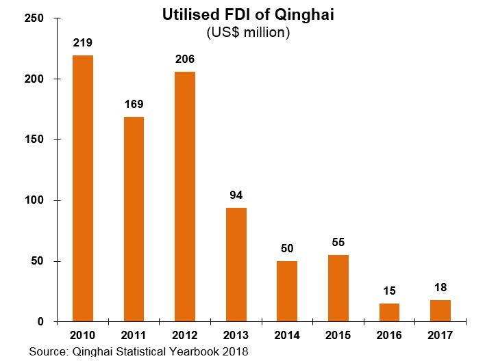 Chart: Utilised FDI of Qinghai