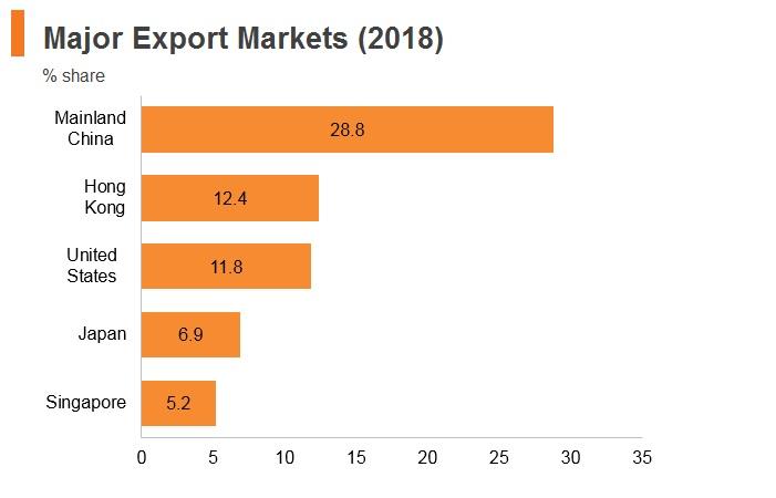 Taiwan: Market Profile | HKTDC