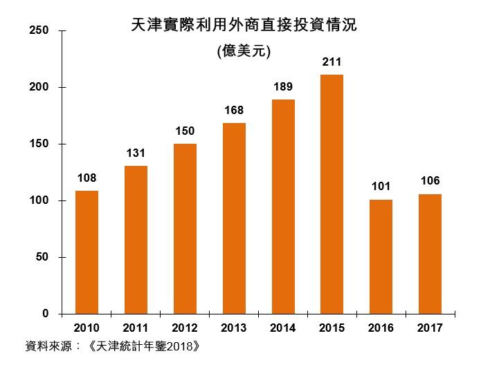 图:天津实际利用外商直接投资情况