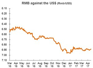 Chart: RMB against the US$ (China)