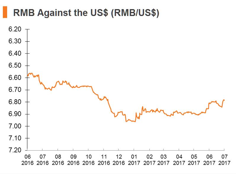 Chart: RMB Against the US$ (RMB_US$)