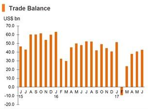 Chart: Trade Balance