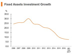 Chart: Fixed Assets Investment Growth