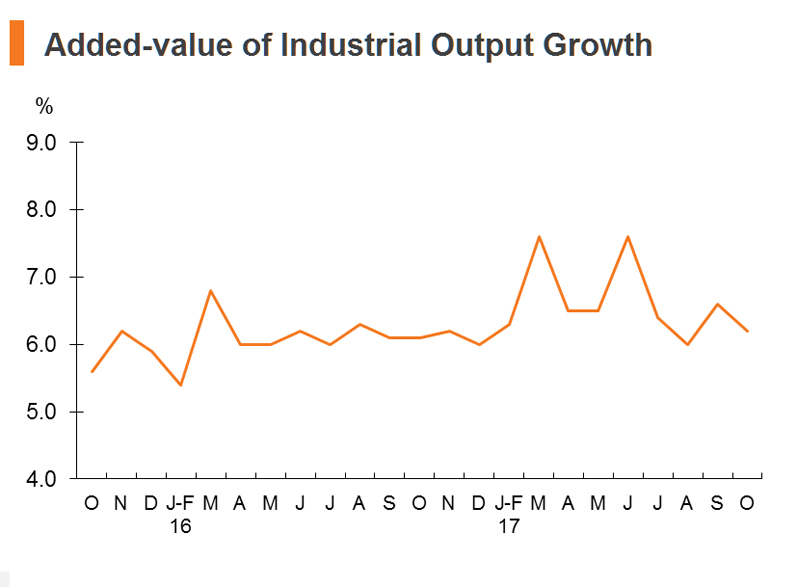 Chart: Added-value of industrial output