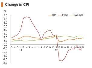 Chart: Change in CPI