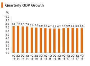 Chart: Quarterly GDP Growth