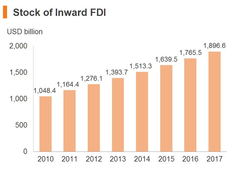 Chart: Stock of Inward FDI