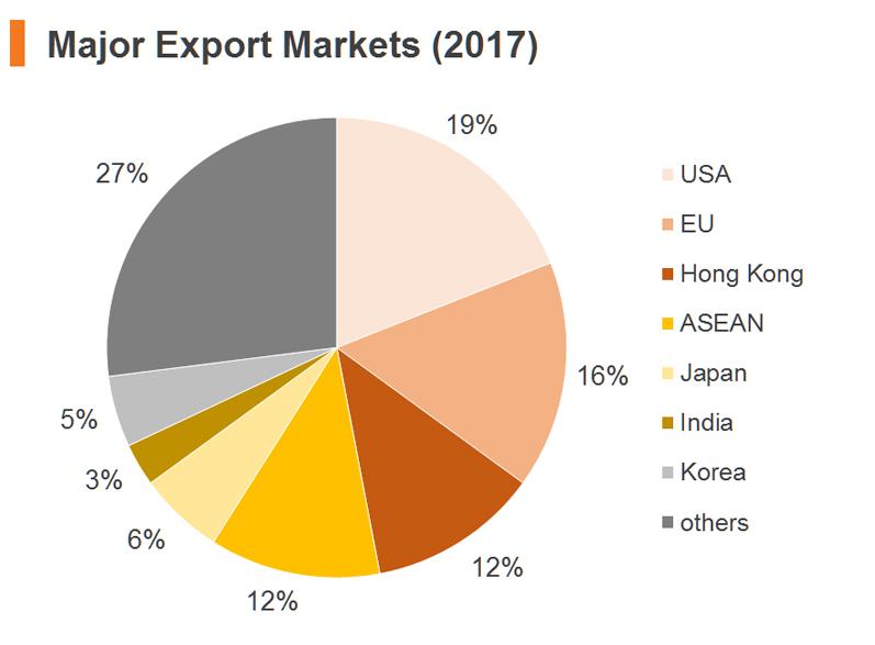 Chart: Major Export Markets (2017)