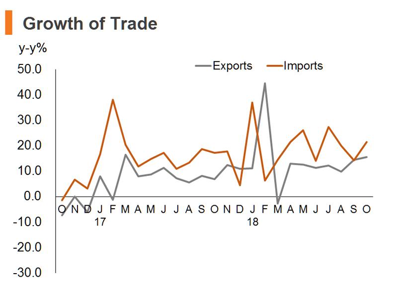 Chart: Growth of Trade (China)