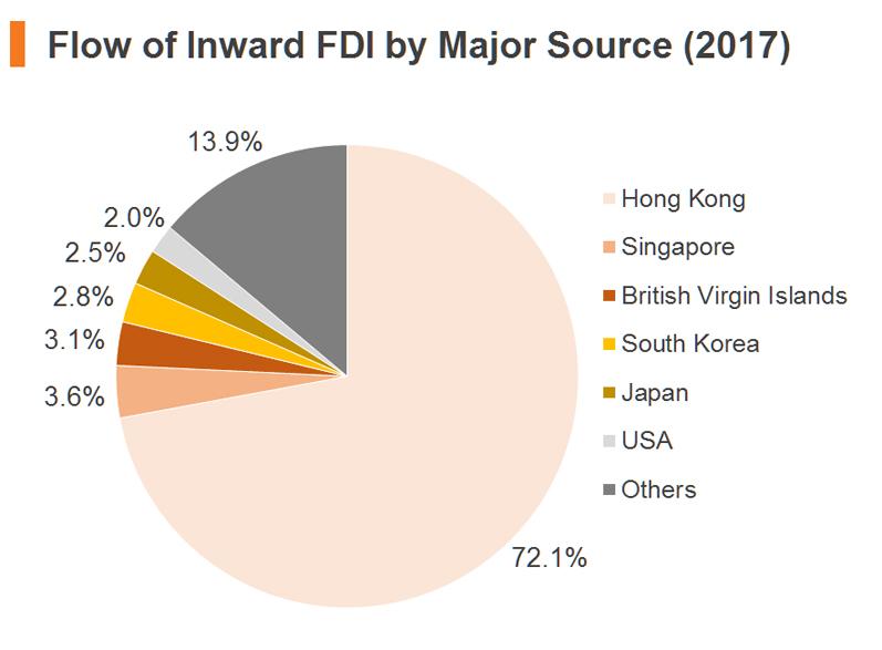 Chart: Flow of Inward FDI by Major Source (2017)
