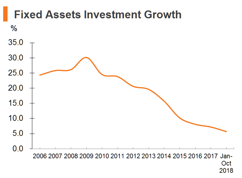Chart: Fixed Assets Investment Growth (China)