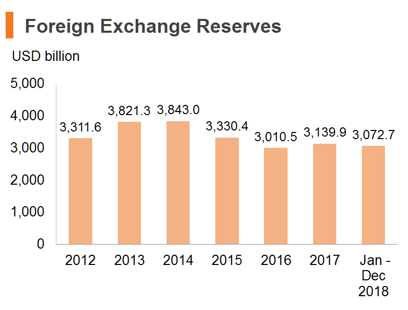 Chart: Foreign Exchange Reserves (China)