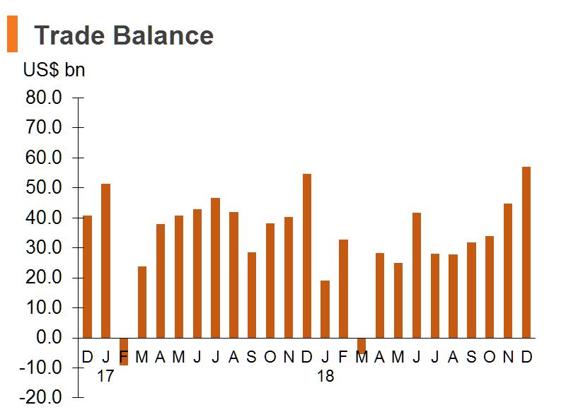 Chart: Trade Balance (China)