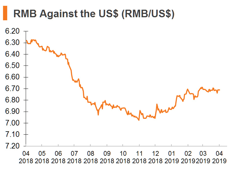 Chart: RMB Against the US$ (RMB_US$) (China)