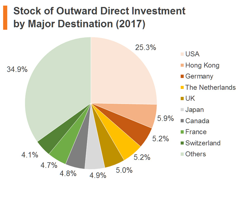 Chart: Stock of Outward Direct Investment by Major Destination (2017) (China)