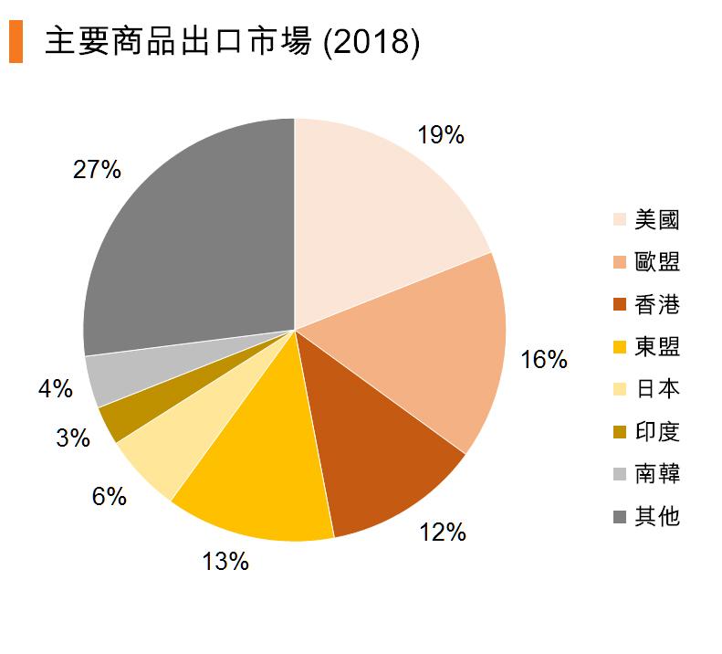 图:主要商品出口市场 (2018) (中国)