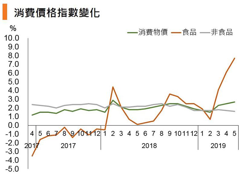 图:消费价格指数变化 (中国)