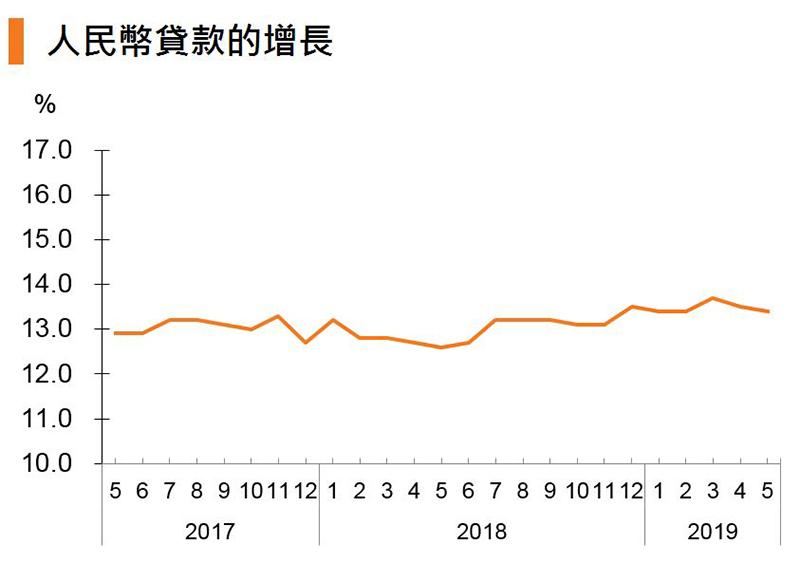 图:人民币贷款的增长 (中国)