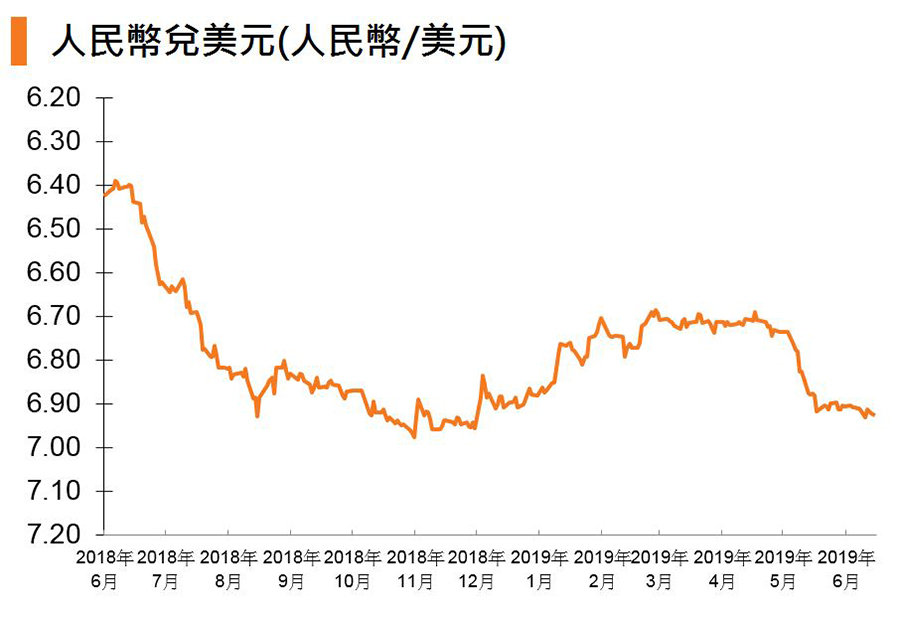 图:人民币兑美元 (人民币:美元)