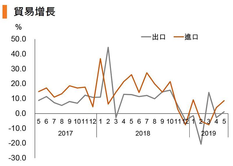 图:贸易增长 (中国)