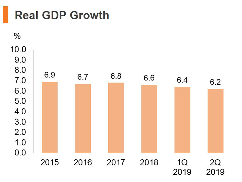 Chart: Real GDP Growth (China)