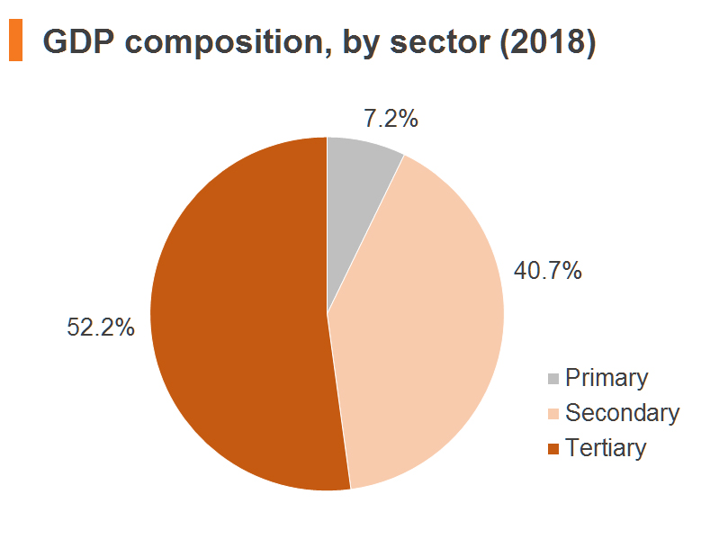 Chart: GDP composition, by sector (2018) (China)