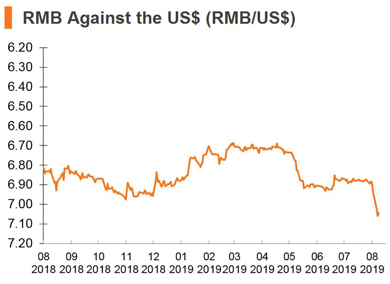 Chart: RMB Against the US dollars