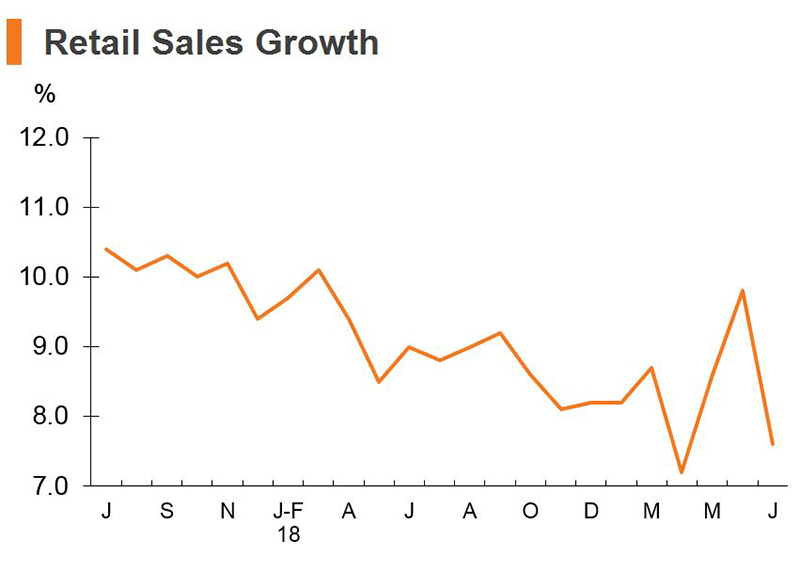 Chart: Retail Sales Growth (China)