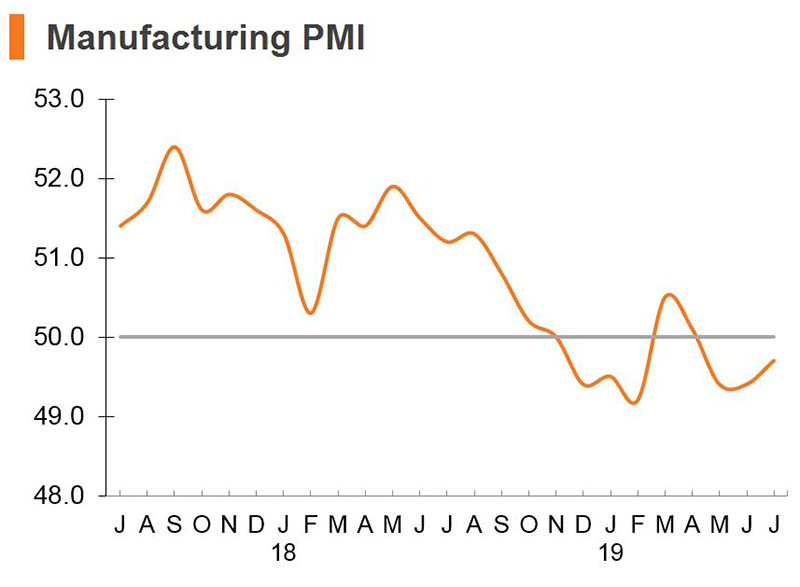 Chart: Manufacturing PMI (China)