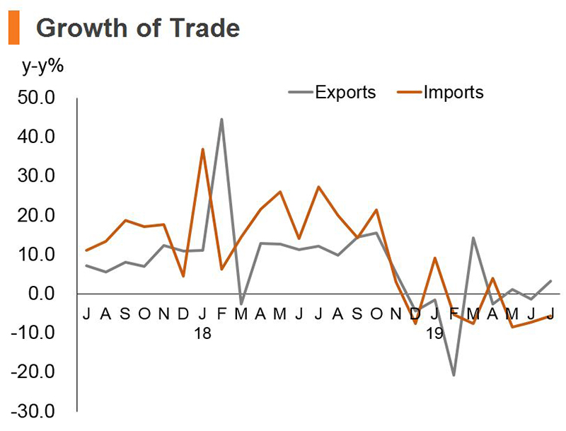 Chart: Growth of Trade (China)