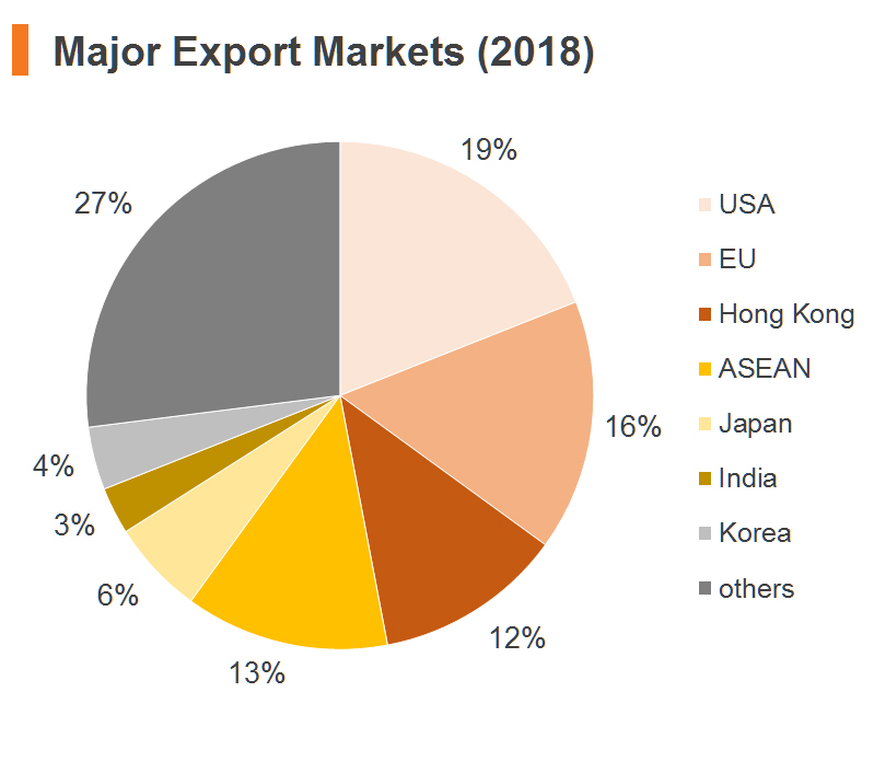 Chart: Major Export Markets (2018) (China)