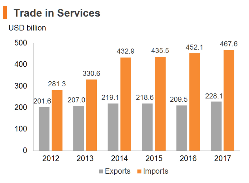Chart: Trade in Services (China)