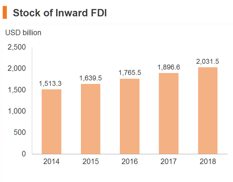 Chart: Stock of Inward FDI (China)