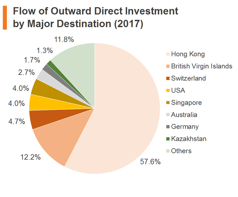 Chart: Flow of Outward Direct Investment by Major Destination (2017) (China)