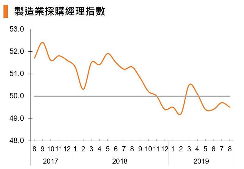 图:制造业采购经理指数 (中国)