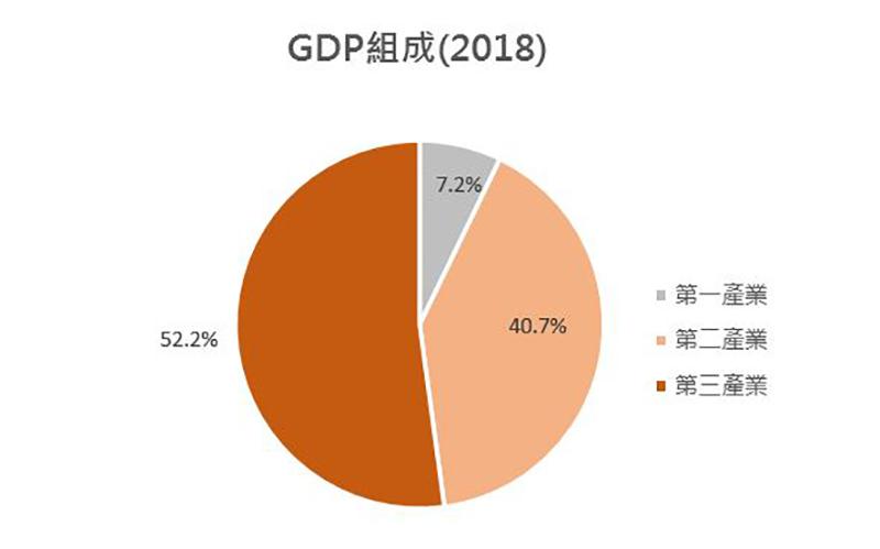 圖:GDP組成(2018) (中國)