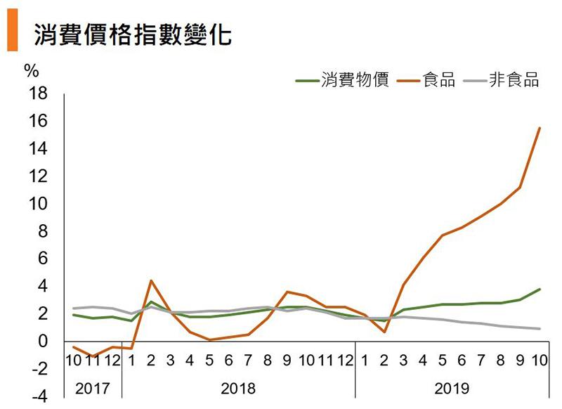 圖:消費價格指數變化(中國)