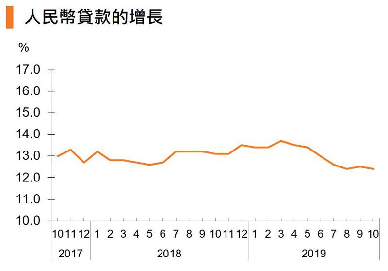 圖:人民幣貸款的增長 (中國)