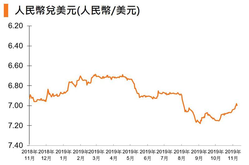 圖:人民幣兌美元 (人民幣:美元)