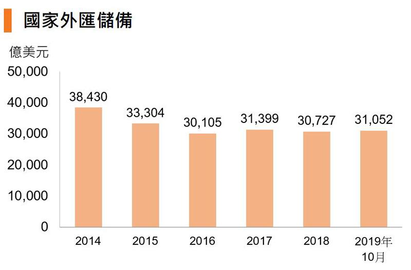 圖:國家外匯儲備 (中國)