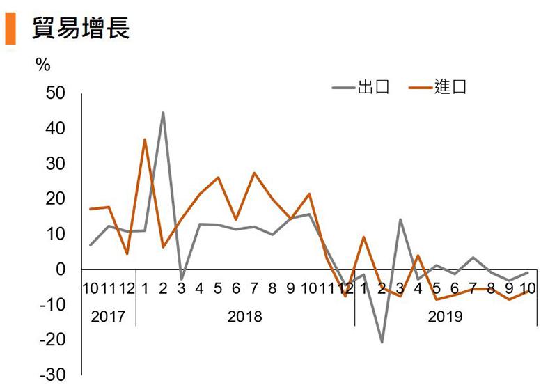 圖:貿易增長 (中國)