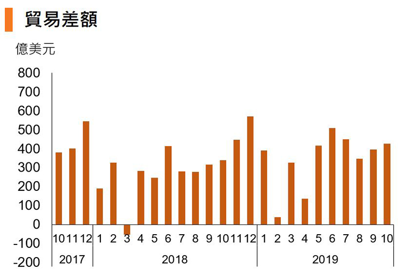 圖:貿易差額 (中國)