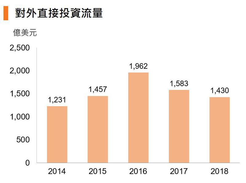 圖:對外直接投資流量 (中國)