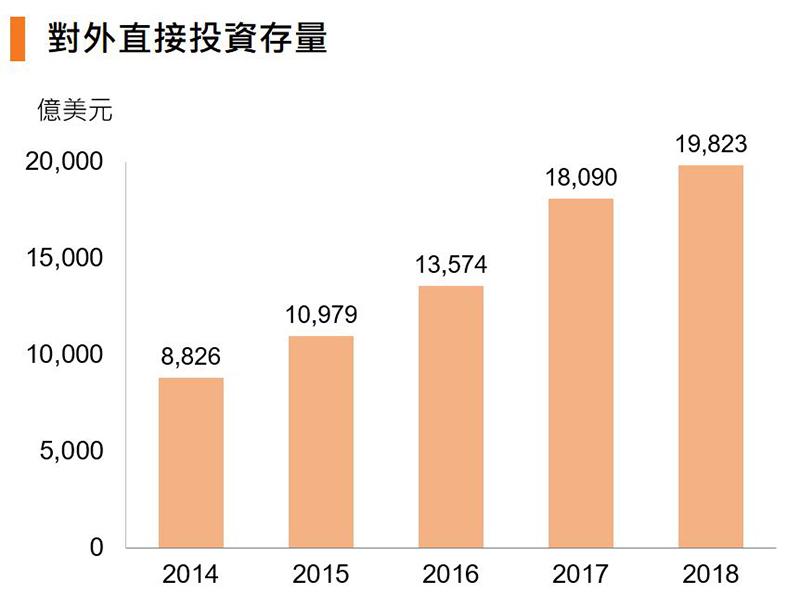 圖:對外直接投資存量 (中國)