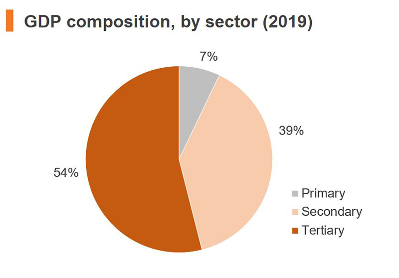 Chart: GDP composition, by sector (2019) (China)