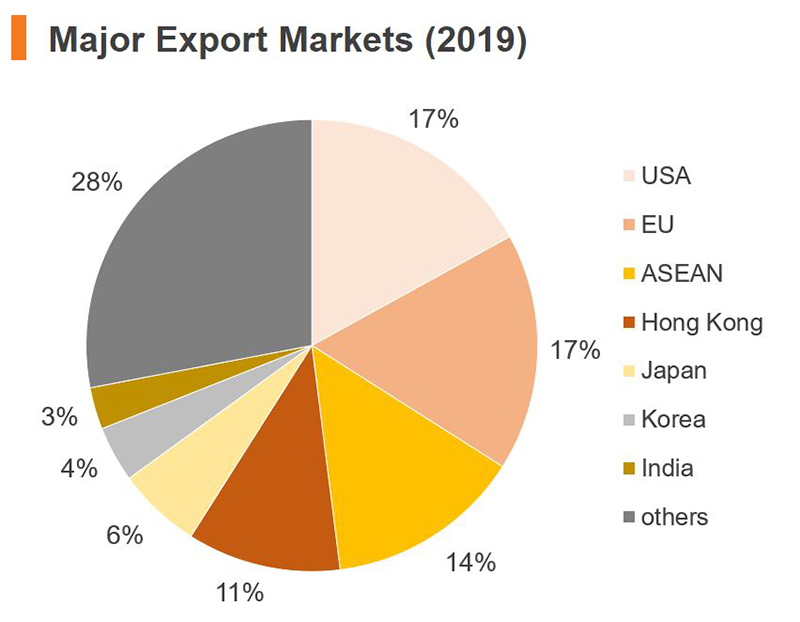 Chart: Major Export Markets (2019) (China)